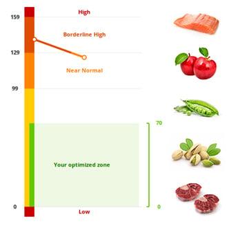 graph-food.jpg